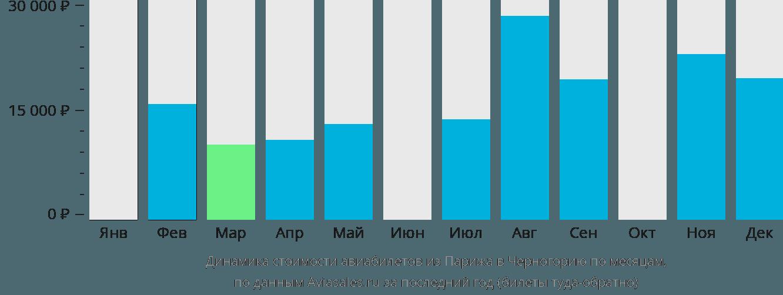 Динамика стоимости авиабилетов из Парижа в Черногорию по месяцам