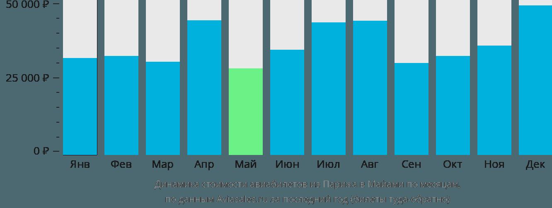 Динамика стоимости авиабилетов из Парижа в Майами по месяцам