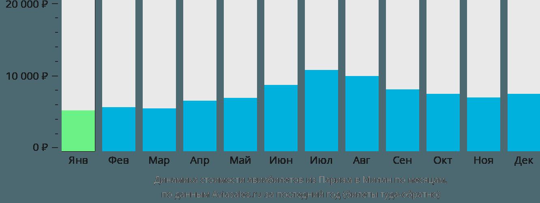 Динамика стоимости авиабилетов из Парижа в Милан по месяцам