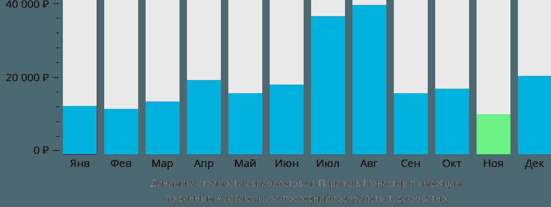 Динамика стоимости авиабилетов из Парижа в Монастир по месяцам
