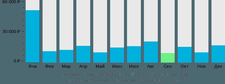Динамика стоимости авиабилетов из Парижа на Мальту по месяцам