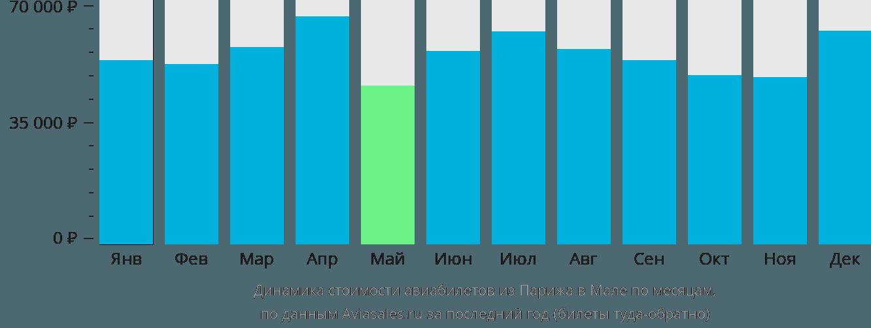 Динамика стоимости авиабилетов из Парижа в Мале по месяцам