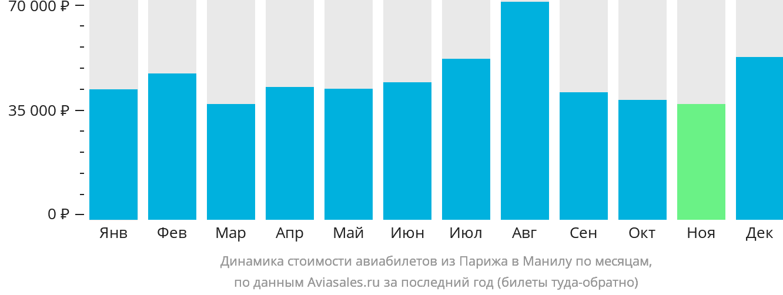 Динамика стоимости авиабилетов из Парижа в Манилу по месяцам