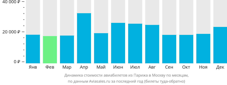 Динамика стоимости авиабилетов из Парижа в Москву по месяцам
