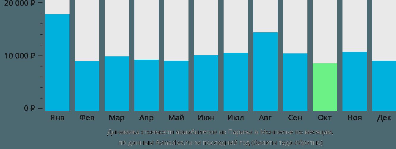 Динамика стоимости авиабилетов из Парижа в Монпелье по месяцам