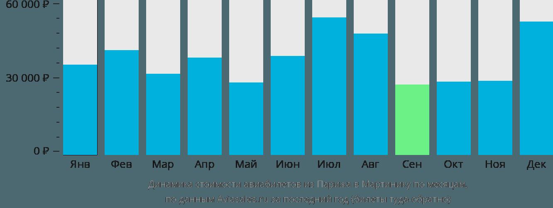 Динамика стоимости авиабилетов из Парижа в Мартинику по месяцам