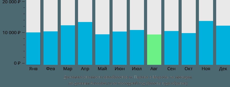 Динамика стоимости авиабилетов из Парижа в Марсель по месяцам