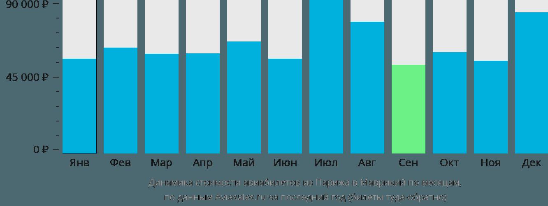 Динамика стоимости авиабилетов из Парижа в Маврикий по месяцам