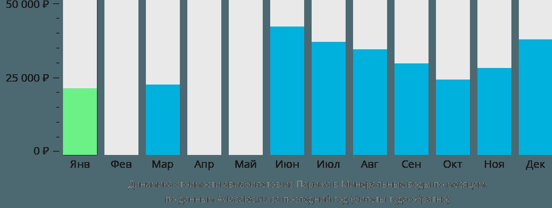 Динамика стоимости авиабилетов из Парижа в Минеральные воды по месяцам