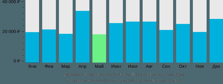Динамика стоимости авиабилетов из Парижа в Минск по месяцам