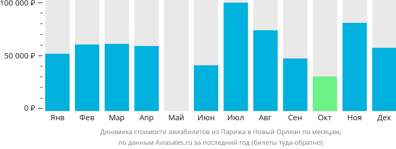 Динамика стоимости авиабилетов из Парижа в Новый Орлеан по месяцам