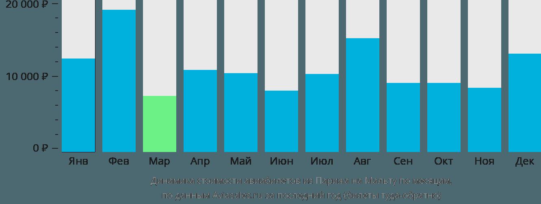 Динамика стоимости авиабилетов из Парижа в Мальту по месяцам