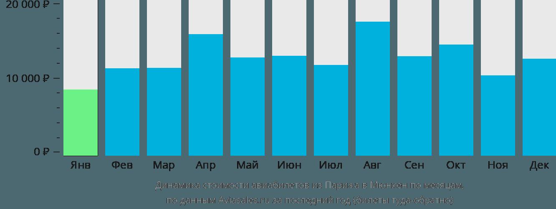 Динамика стоимости авиабилетов из Парижа в Мюнхен по месяцам