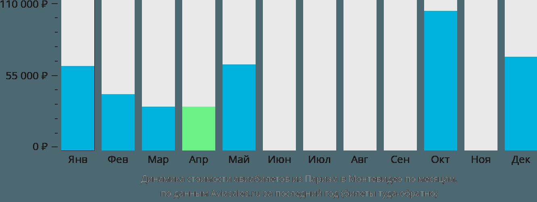 Динамика стоимости авиабилетов из Парижа в Монтевидео по месяцам