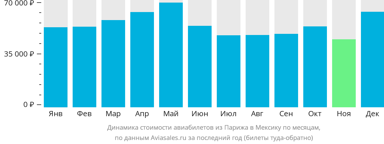 Динамика стоимости авиабилетов из Парижа в Мексику по месяцам