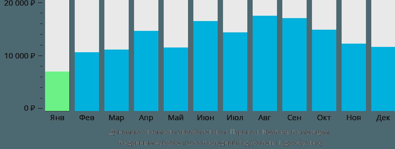 Динамика стоимости авиабилетов из Парижа в Неаполь по месяцам