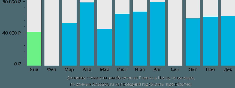 Динамика стоимости авиабилетов из Парижа в Нассау по месяцам
