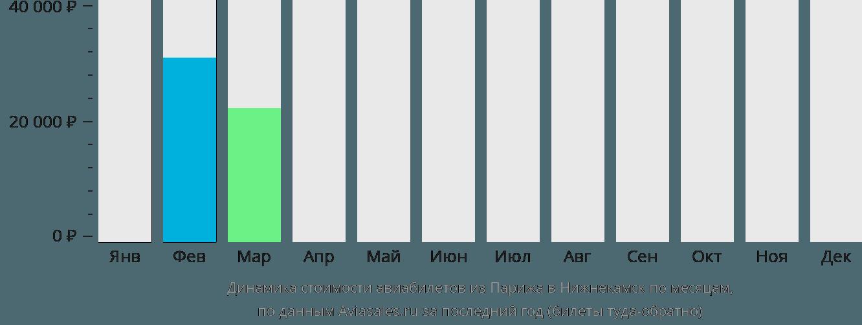 Динамика стоимости авиабилетов из Парижа в Нижнекамск по месяцам