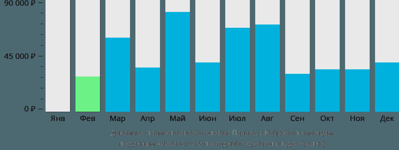 Динамика стоимости авиабилетов из Парижа в Найроби по месяцам