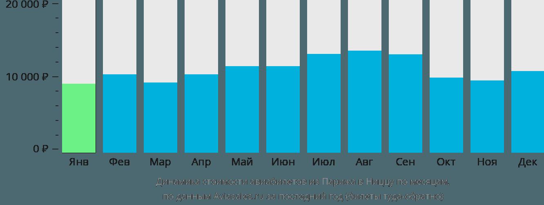 Динамика стоимости авиабилетов из Парижа в Ниццу по месяцам