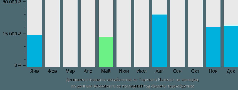 Динамика стоимости авиабилетов из Парижа в Ньюкасл по месяцам