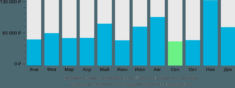 Динамика стоимости авиабилетов из Парижа в Нджамену по месяцам