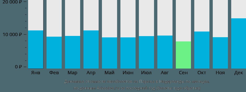 Динамика стоимости авиабилетов из Парижа в Нидерланды по месяцам