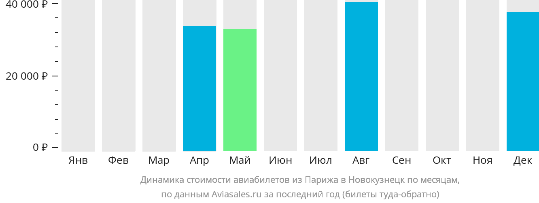 Динамика стоимости авиабилетов из Парижа в Новокузнецк по месяцам