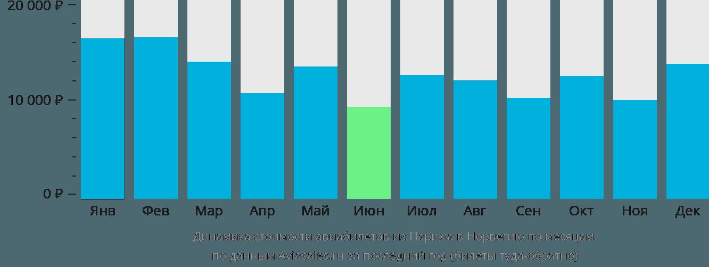 Динамика стоимости авиабилетов из Парижа в Норвегию по месяцам