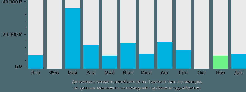 Динамика стоимости авиабилетов из Парижа в Нант по месяцам