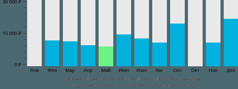 Динамика стоимости авиабилетов из Парижа в Нюрнберг по месяцам