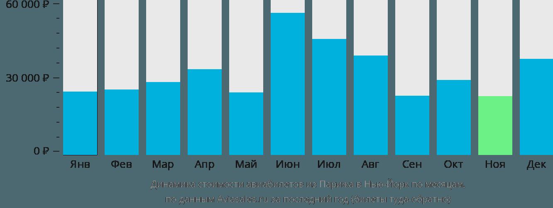 Динамика стоимости авиабилетов из Парижа в Нью-Йорк по месяцам