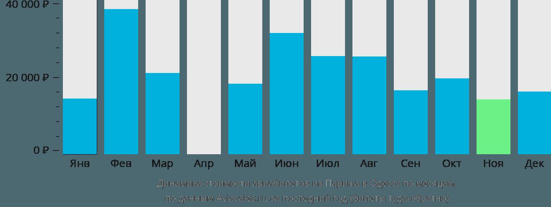 Динамика стоимости авиабилетов из Парижа в Одессу по месяцам