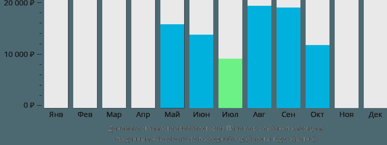 Динамика стоимости авиабилетов из Парижа в Ольбию по месяцам