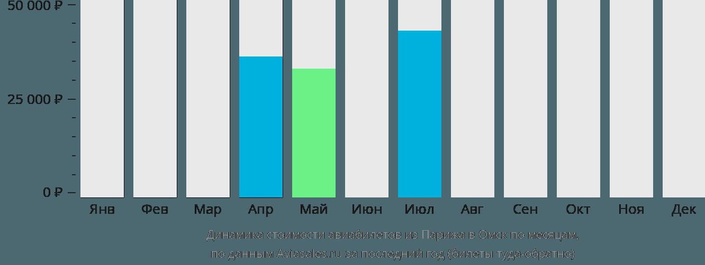 Динамика стоимости авиабилетов из Парижа в Омск по месяцам