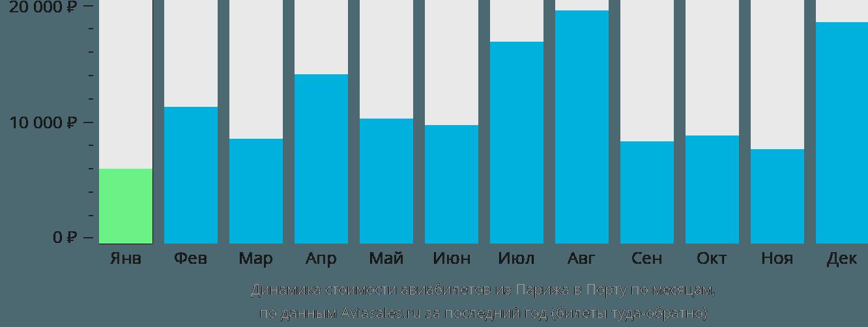 Динамика стоимости авиабилетов из Парижа в Порту по месяцам
