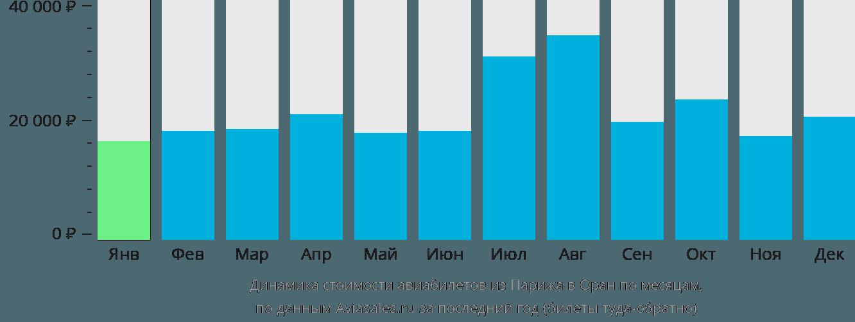 Динамика стоимости авиабилетов из Парижа в Оран по месяцам