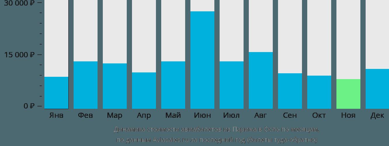 Динамика стоимости авиабилетов из Парижа в Осло по месяцам