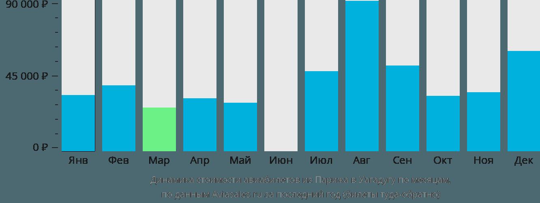 Динамика стоимости авиабилетов из Парижа в Уагадугу по месяцам