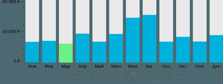 Динамика стоимости авиабилетов из Парижа в Уджду по месяцам