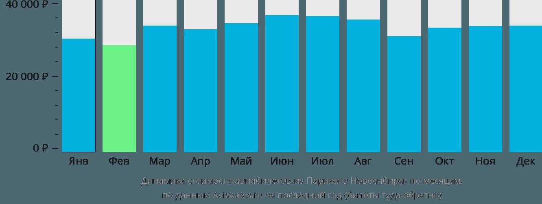 Динамика стоимости авиабилетов из Парижа в Новосибирск по месяцам