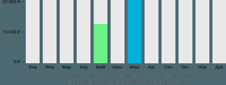 Динамика стоимости авиабилетов из Парижа в Астурия по месяцам