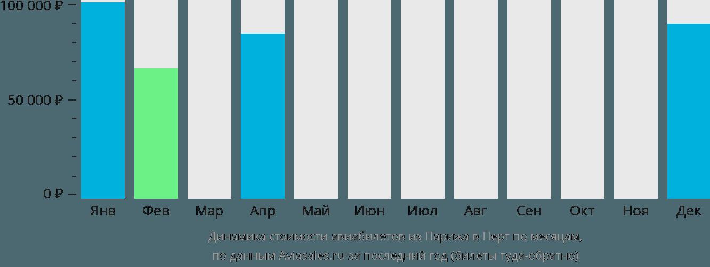 Динамика стоимости авиабилетов из Парижа в Перт по месяцам