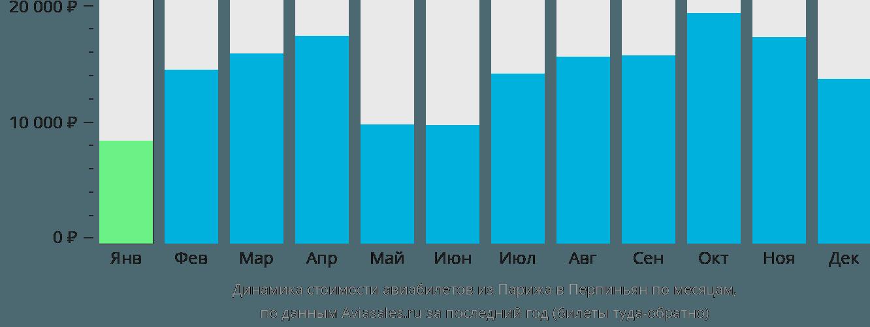 Динамика стоимости авиабилетов из Парижа в Перпиньян по месяцам