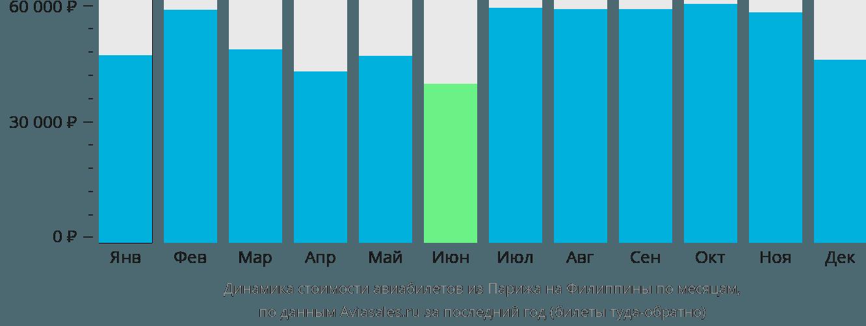 Динамика стоимости авиабилетов из Парижа на Филиппины по месяцам