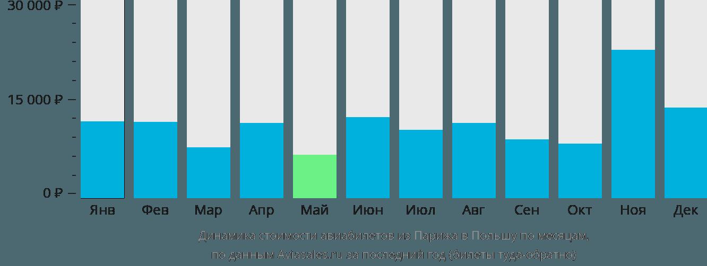 Динамика стоимости авиабилетов из Парижа в Польшу по месяцам