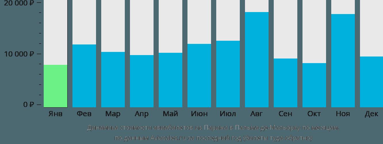 Динамика стоимости авиабилетов из Парижа в Пальма-де-Майорку по месяцам