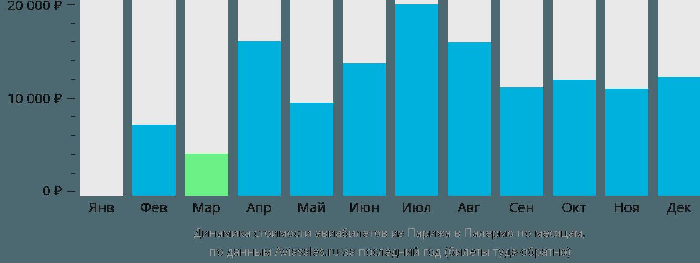 Динамика стоимости авиабилетов из Парижа в Палермо по месяцам