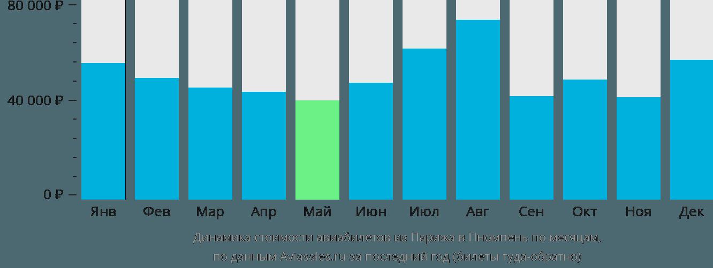 Динамика стоимости авиабилетов из Парижа в Пномпень по месяцам
