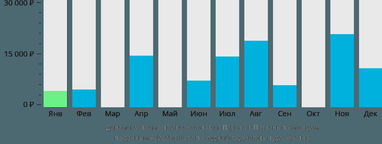 Динамика стоимости авиабилетов из Парижа в Познань по месяцам